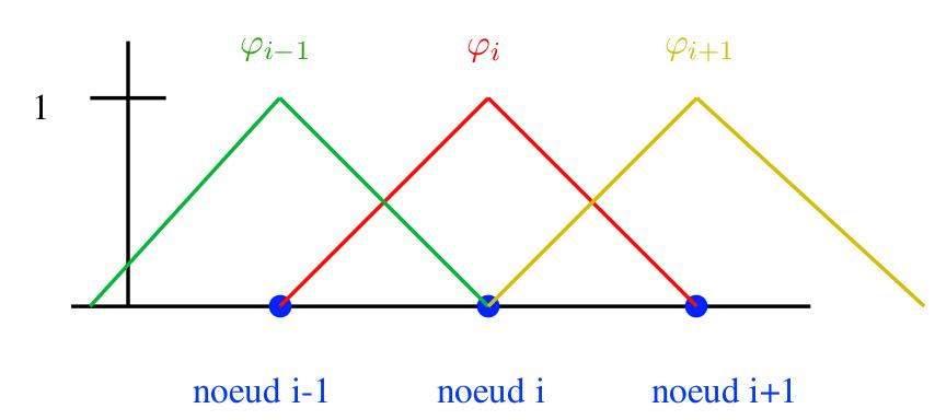 Apprendre Python Scientifique Pour Les Elements Finis